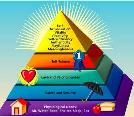 hierarchy of evidence. The Hierarchy of Needs